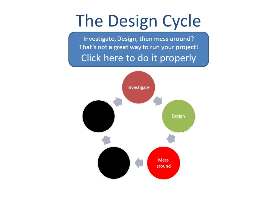 The Design Cycle Investigate Design PlanCreate Evaluate Mess around What now.