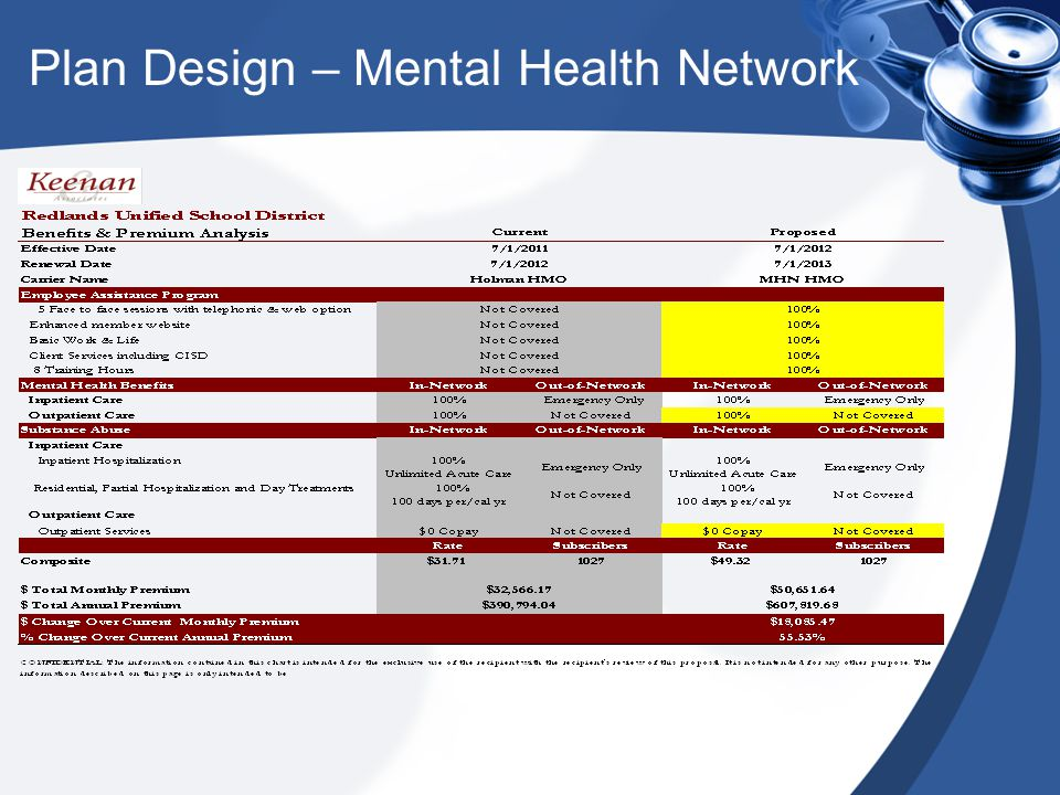 Plan Design – Mental Health Network