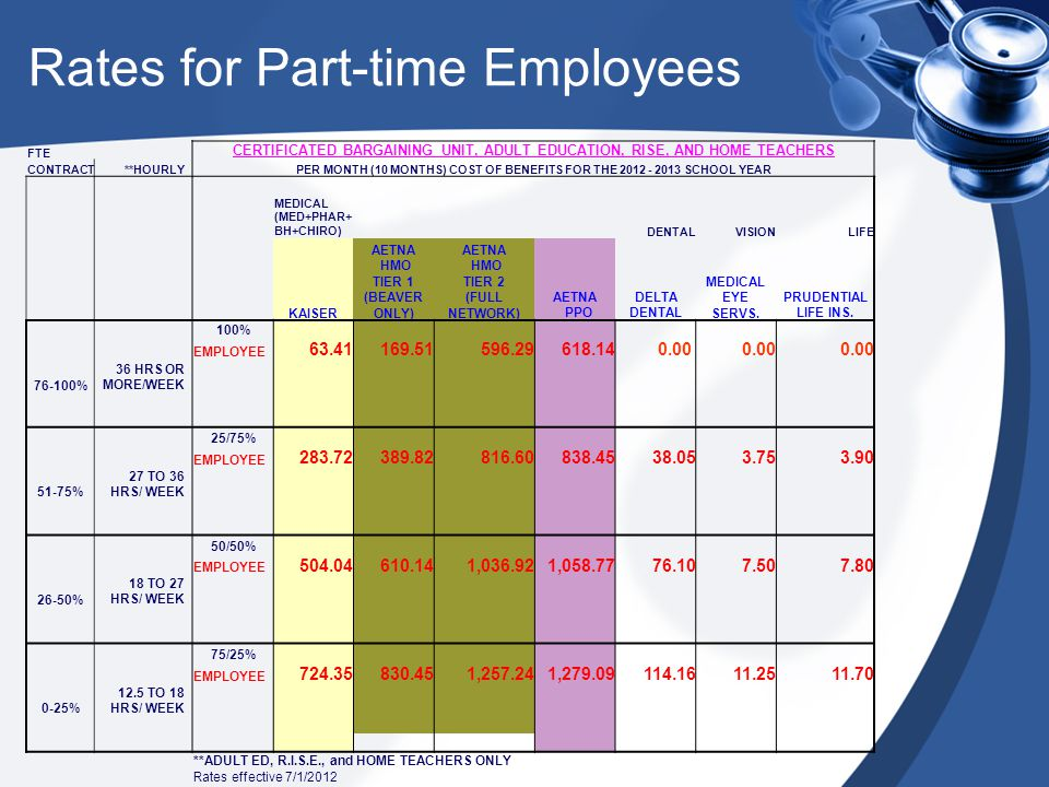 Rates for Part-time Employees FTE CERTIFICATED BARGAINING UNIT, ADULT EDUCATION, RISE, AND HOME TEACHERS CONTRACT**HOURLYPER MONTH (10 MONTHS) COST OF