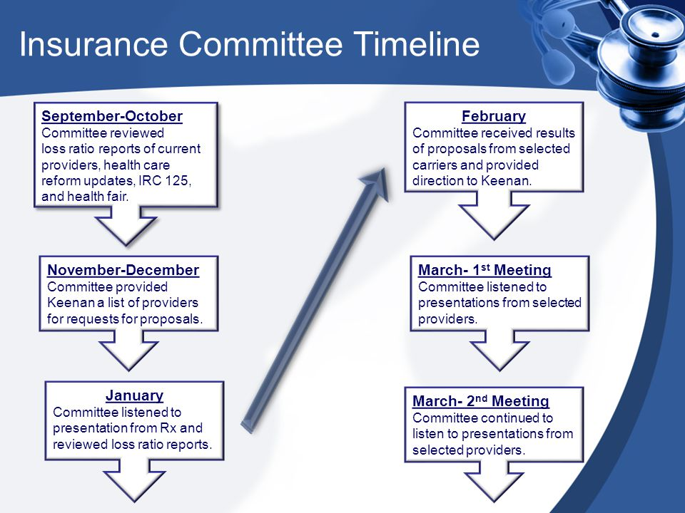 Insurance Committee Timeline March- 3 rd Meeting Committee participated in a prioritization activity and reviewed rates submitted from selected providers.