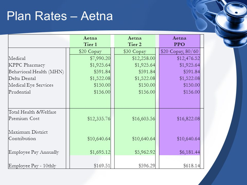 Plan Rates – Aetna Aetna Tier 1 Aetna Tier 2 Aetna PPO $20 Copay$30 Copay$20 Copay, 80/60 Medical$7,990.20$12,258.00$12,476.52 KPPC Pharmacy$1,925.64