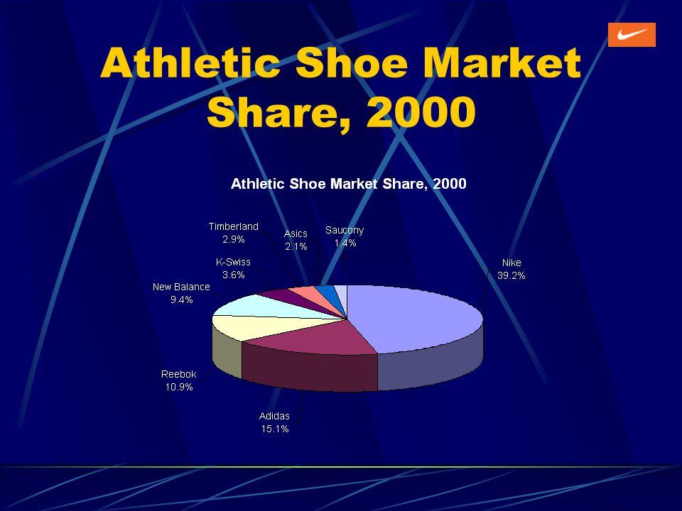 Athletic Shoe Market Share, 2000