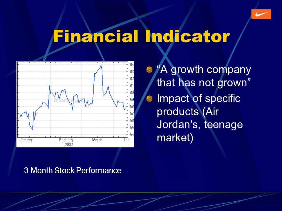 Financial Indicator A growth company that has not grown Impact of specific products (Air Jordan s, teenage market) 3 Month Stock Performance