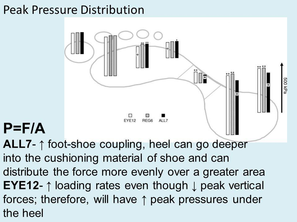 Peak Pressure Distribution P=F/A ALL7- foot-shoe coupling, heel can go deeper into the cushioning material of shoe and can distribute the force more evenly over a greater area EYE12- loading rates even though peak vertical forces; therefore, will have peak pressures under the heel