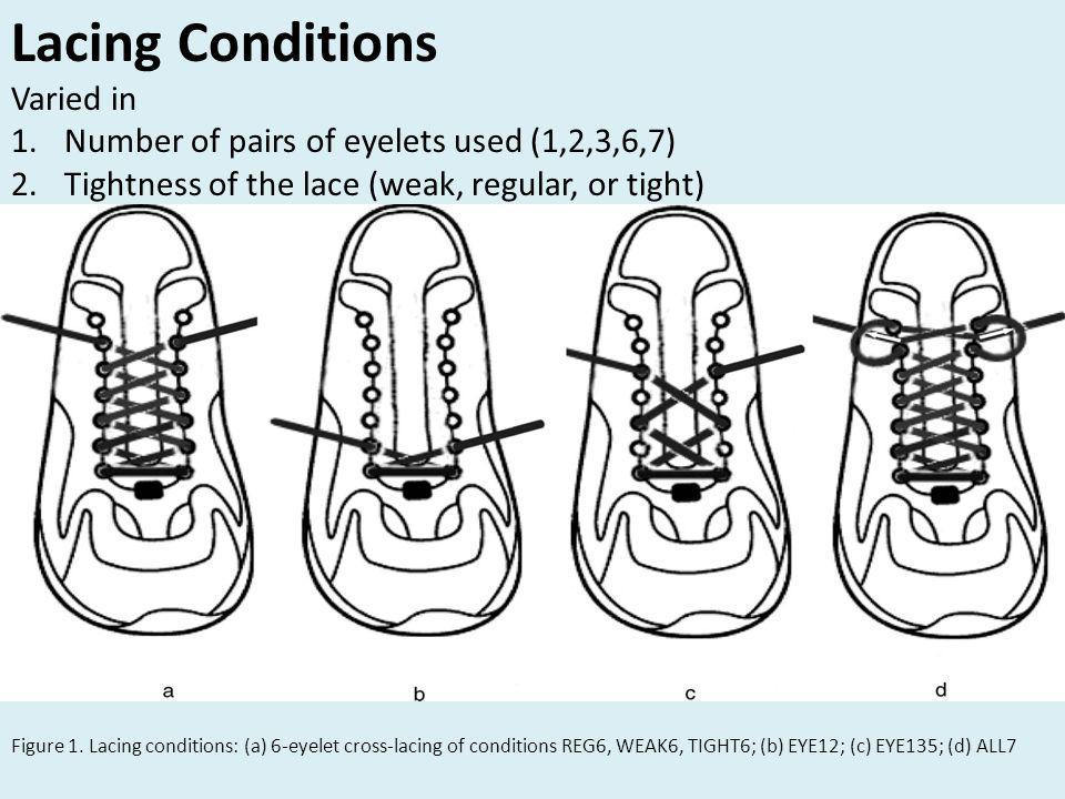 Lacing Conditions Varied in 1.Number of pairs of eyelets used (1,2,3,6,7) 2.Tightness of the lace (weak, regular, or tight) Figure 1.