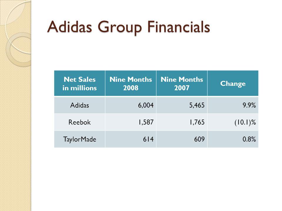 Adidas Group Financials Net Sales in millions Nine Months 2008 Nine Months 2007 Change Adidas6,0045,4659.9% Reebok1,5871,765(10.1)% TaylorMade6146090.