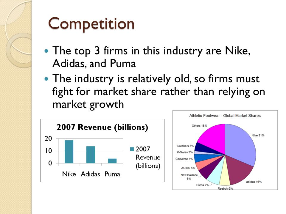 Competition The top 3 firms in this industry are Nike, Adidas, and Puma The industry is relatively old, so firms must fight for market share rather th