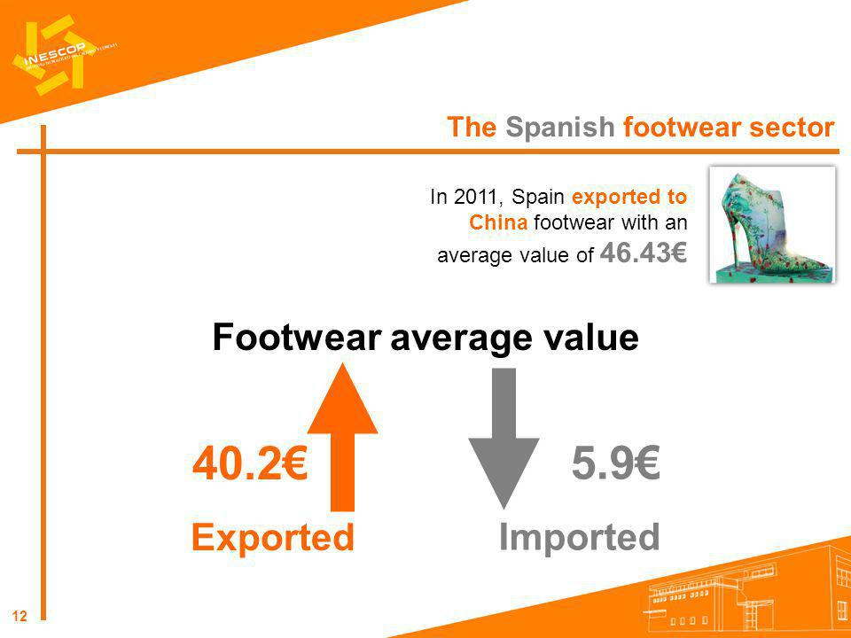 12 The Spanish footwear sector In 2011, Spain exported to China footwear with an average value of 46.43 Footwear average value Exported 40.2 Imported