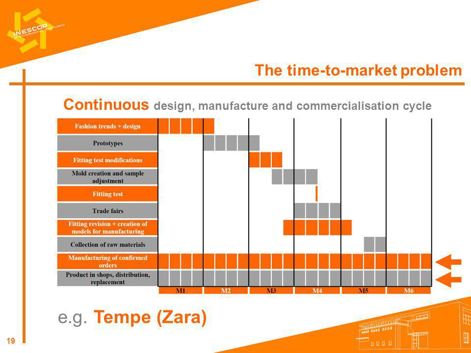 19 The time-to-market problem Continuous design, manufacture and commercialisation cycle e.g. Tempe (Zara)
