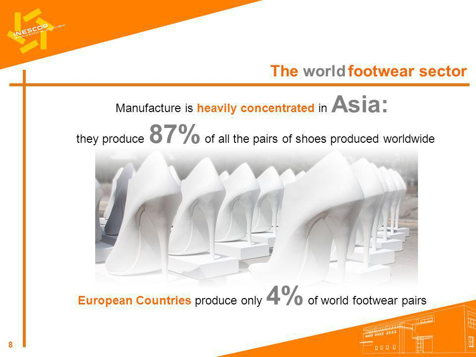 8 The world footwear sector Manufacture is heavily concentrated in Asia: they produce 87% of all the pairs of shoes produced worldwide European Countr