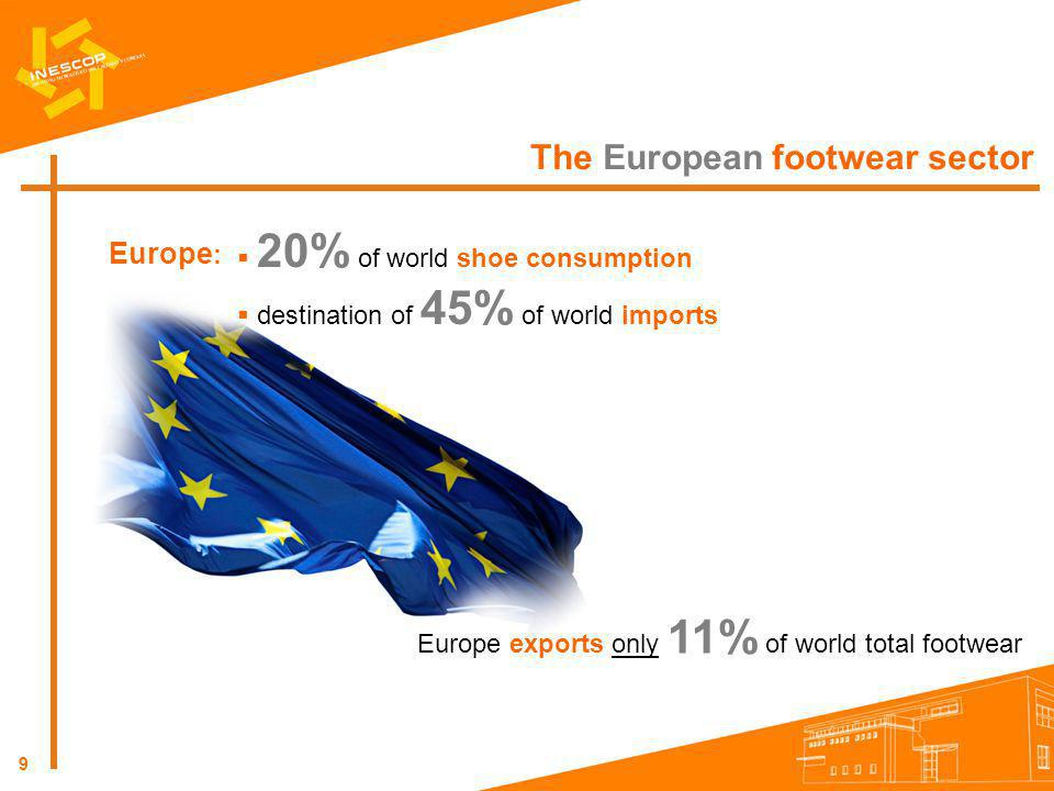 9 The European footwear sector Europe : 20% of world shoe consumption destination of 45% of world imports Europe exports only 11% of world total footw