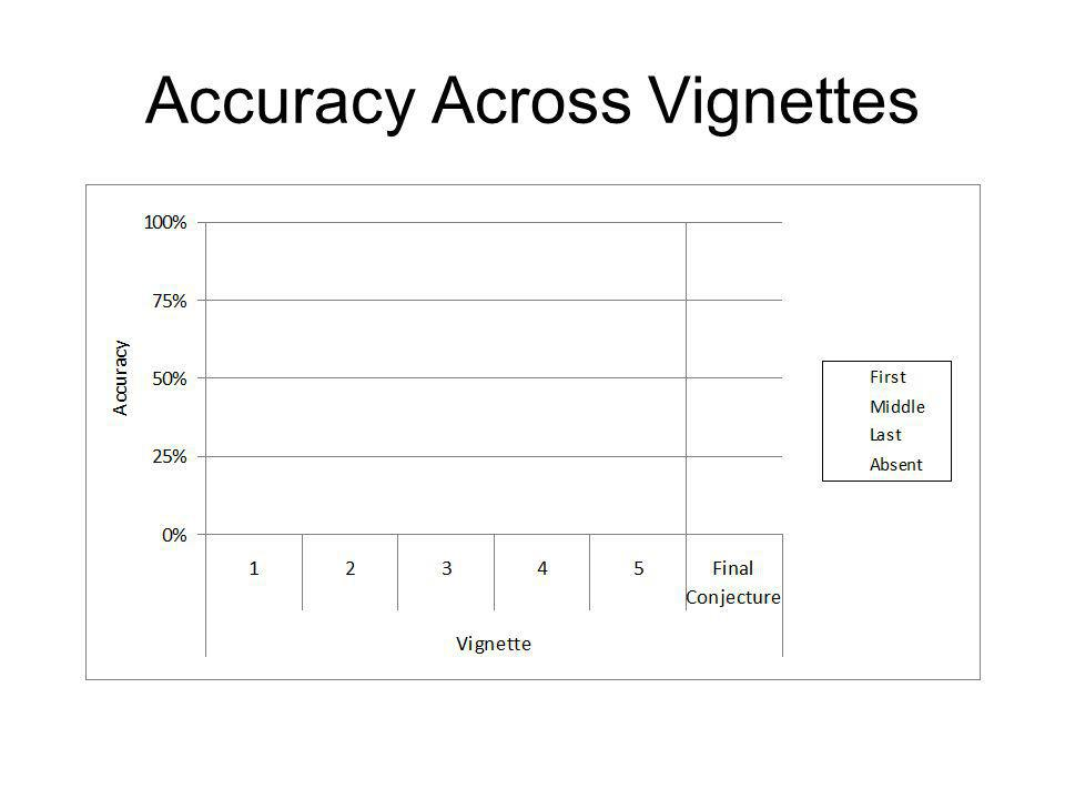 Accuracy Across Vignettes