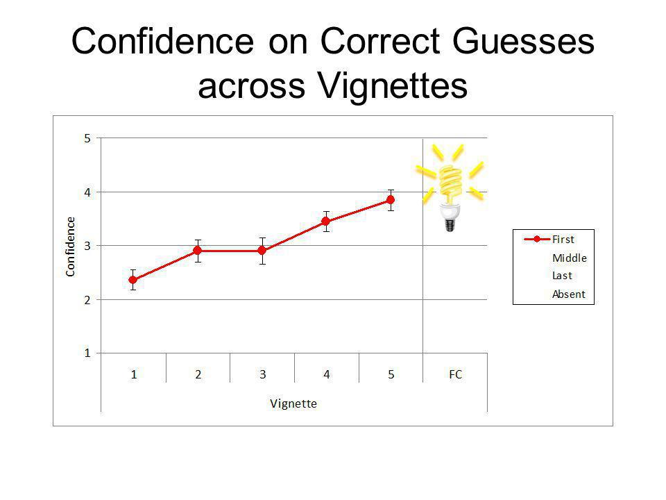 Confidence on Correct Guesses across Vignettes