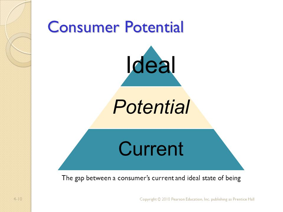 4-10 Consumer Potential Copyright © 2010 Pearson Education, Inc. publishing as Prentice Hall The gap between a consumers current and ideal state of be