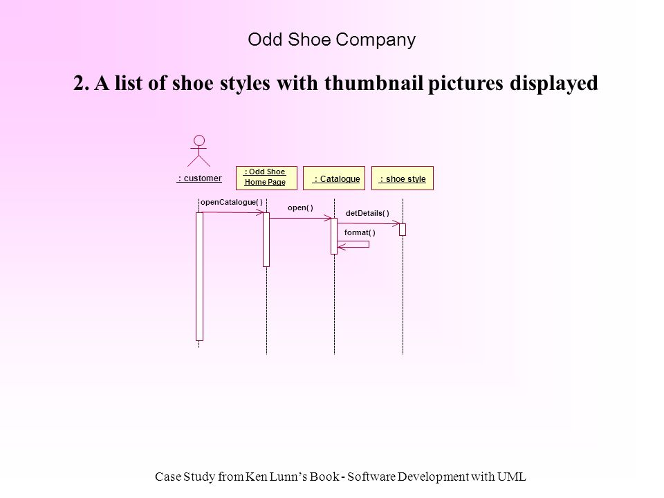 Case Study from Ken Lunns Book - Software Development with UML Odd Shoe Company : Odd Shoe Home Page : Catalogue : shoe style openCatalogue( ) open( )