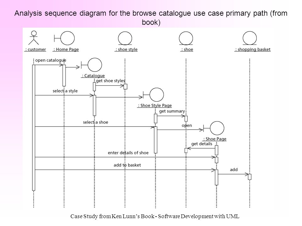 Case Study from Ken Lunns Book - Software Development with UML Analysis sequence diagram for the browse catalogue use case primary path (from book)