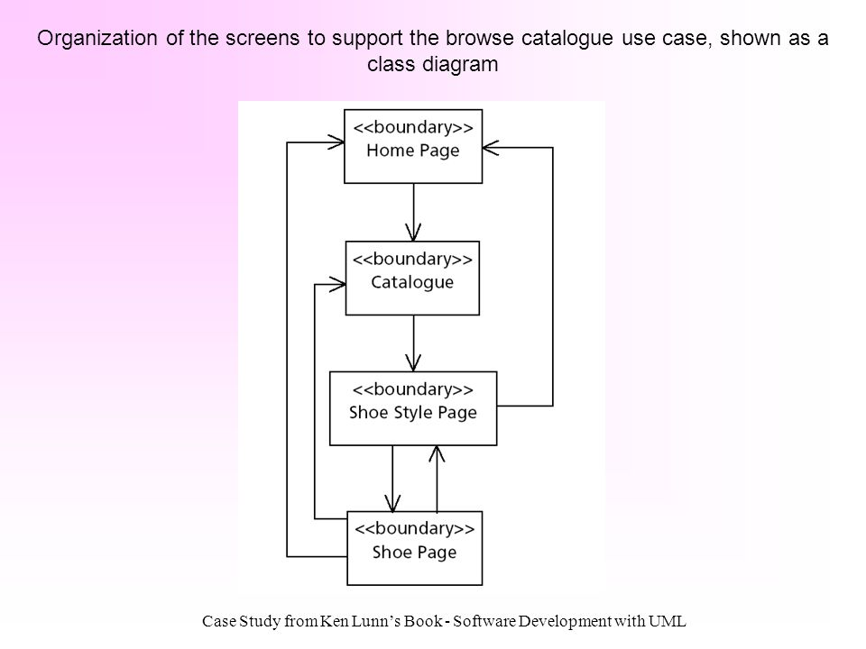 Case Study from Ken Lunns Book - Software Development with UML Organization of the screens to support the browse catalogue use case, shown as a class