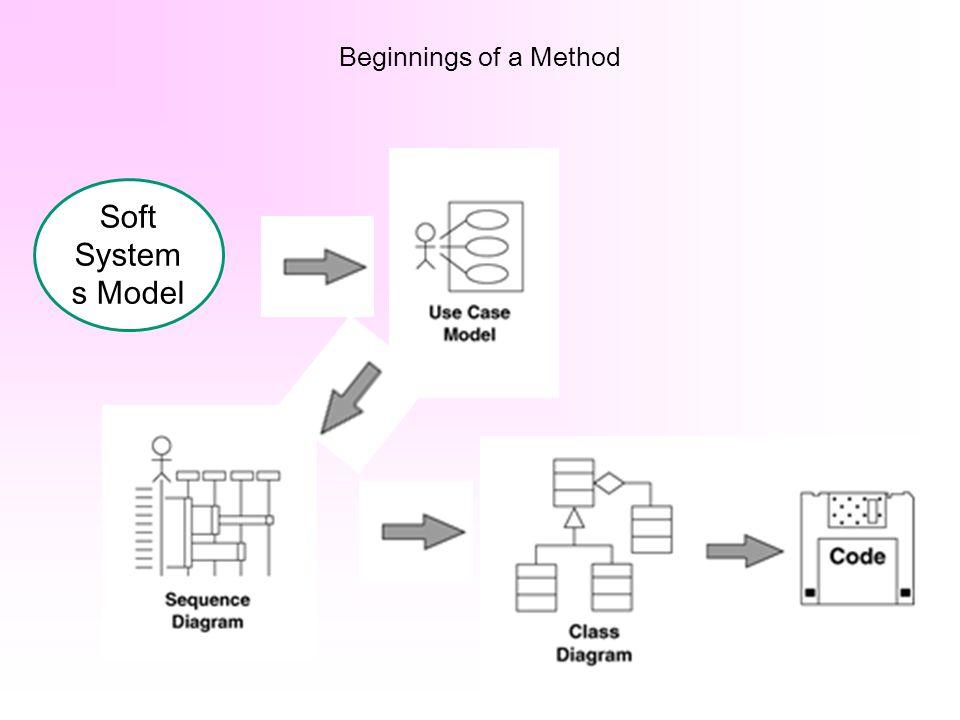 Beginnings of a Method Soft System s Model