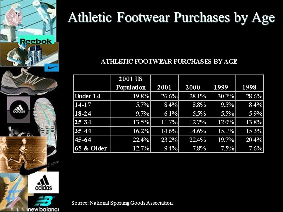 Athletic Footwear Purchases by Age Source: National Sporting Goods Association
