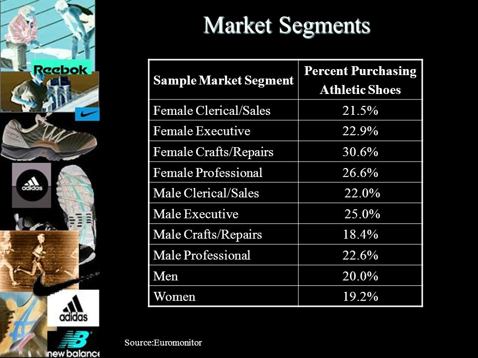Market Segments Sample Market Segment Percent Purchasing Athletic Shoes Female Clerical/Sales21.5% Female Executive22.9% Female Crafts/Repairs30.6% Fe