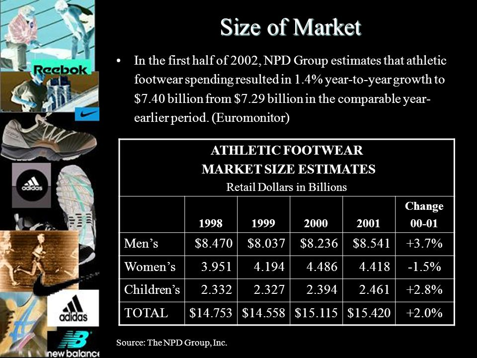 Size of Market ATHLETIC FOOTWEAR MARKET SIZE ESTIMATES Retail Dollars in Billions 1998199920002001 Change 00-01 Mens$8.470$8.037$8.236$8.541+3.7% Wome
