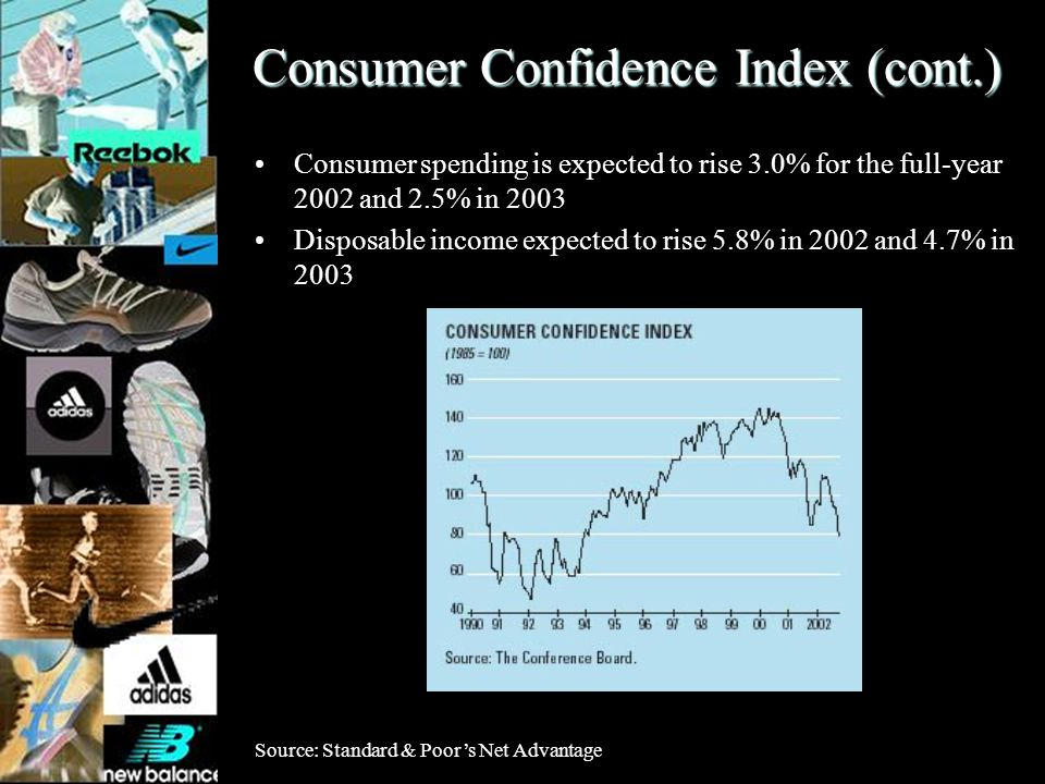 Consumer Confidence Index (cont.) Consumer spending is expected to rise 3.0% for the full-year 2002 and 2.5% in 2003 Disposable income expected to ris