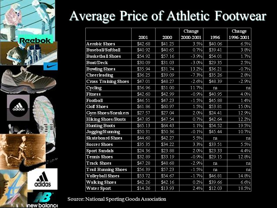 Average Price of Athletic Footwear Source: National Sporting Goods Association