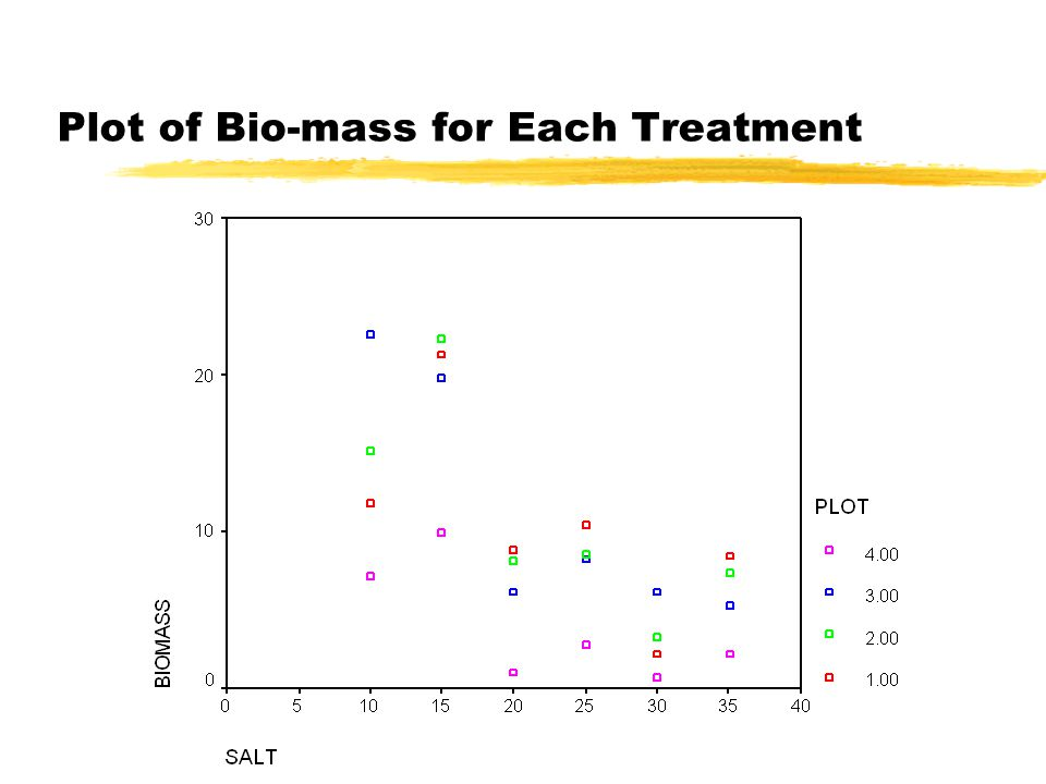 Plot of Bio-mass for Each Treatment