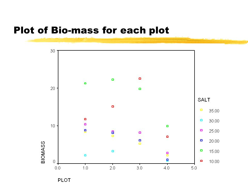 Plot of Bio-mass for each plot