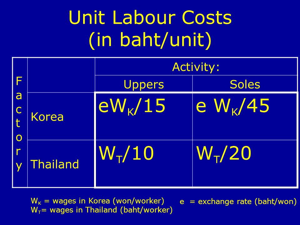 Unit Labour Costs (in baht/unit) FactoryFactory Activity: UppersSoles Korea eW K /15e W K /45 Thailand W T /10W T /20 W K = wages in Korea (won/worker) W T = wages in Thailand (baht/worker) e = exchange rate (baht/won)