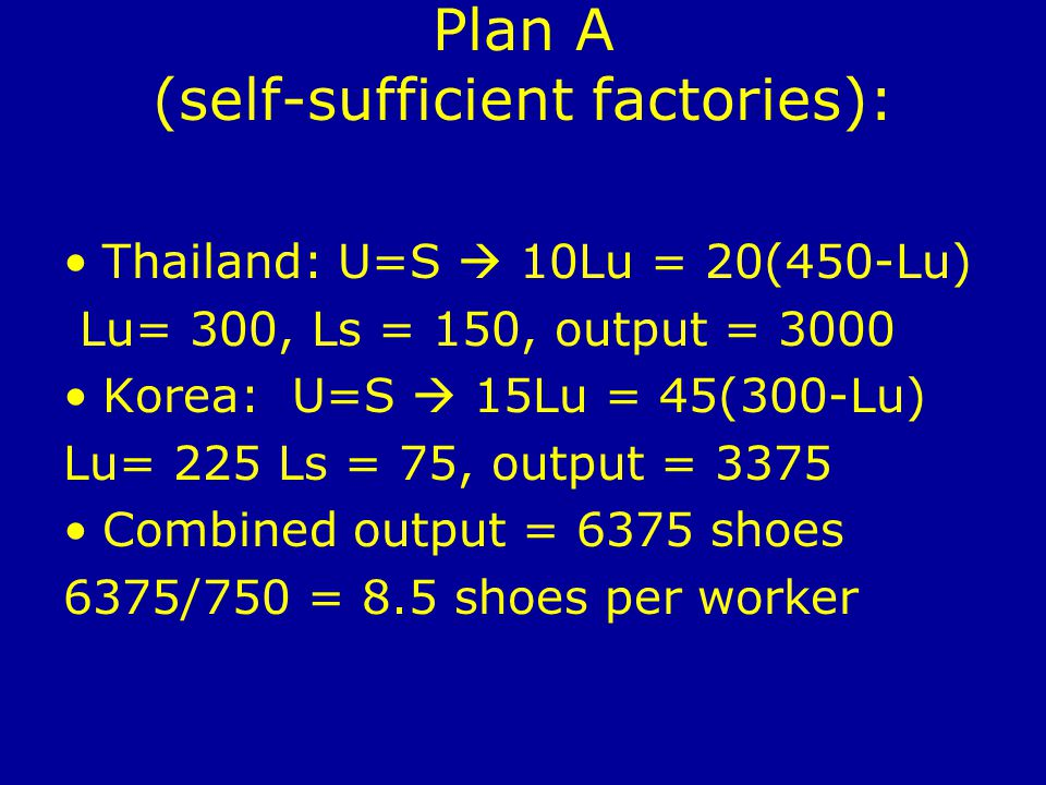 Plan A (self-sufficient factories): Thailand: U=S 10Lu = 20(450-Lu) Lu= 300, Ls = 150, output = 3000 Korea: U=S 15Lu = 45(300-Lu) Lu= 225 Ls = 75, output = 3375 Combined output = 6375 shoes 6375/750 = 8.5 shoes per worker
