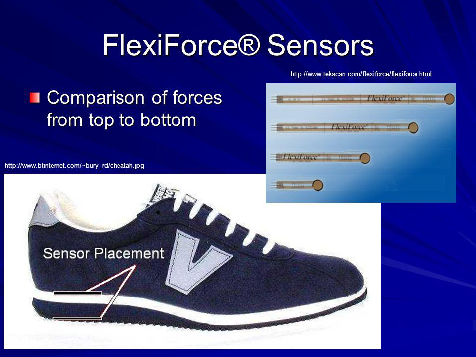 FlexiForce® Sensors Comparison of forces from top to bottom http://www.tekscan.com/flexiforce/flexiforce.html http://www.btinternet.com/~bury_rd/cheat