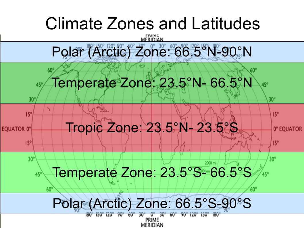 Climate Zones and Latitudes Tropic Zone: 23.5°N- 23.5°S Temperate Zone: 23.5°N- 66.5°N Temperate Zone: 23.5°S- 66.5°S Polar (Arctic) Zone: 66.5°S-90°S
