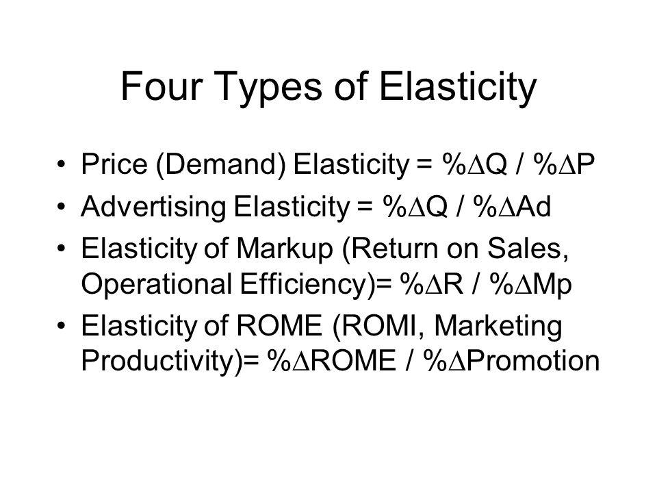 Four Types of Elasticity Price (Demand) Elasticity = %Q / %P Advertising Elasticity = %Q / %Ad Elasticity of Markup (Return on Sales, Operational Effi