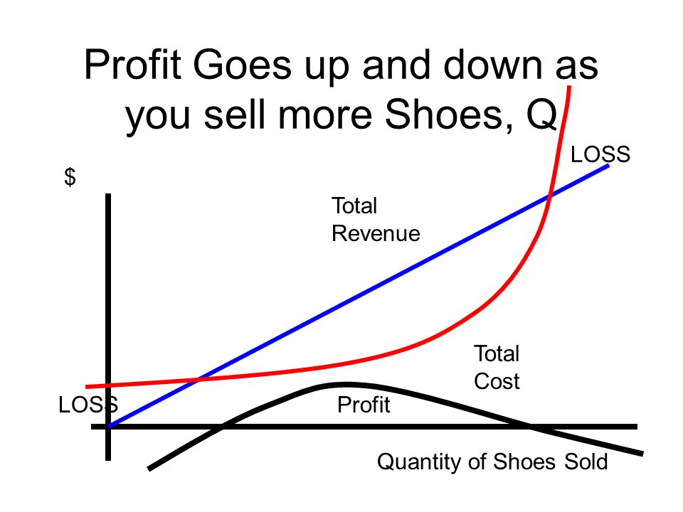 Profit Goes up and down as you sell more Shoes, Q $ Quantity of Shoes Sold Total Cost Total Revenue LOSS Profit