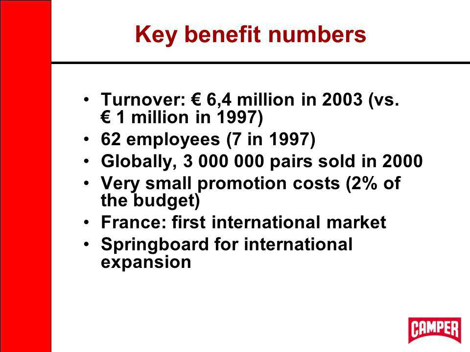 Key benefit numbers Turnover: 6,4 million in 2003 (vs.