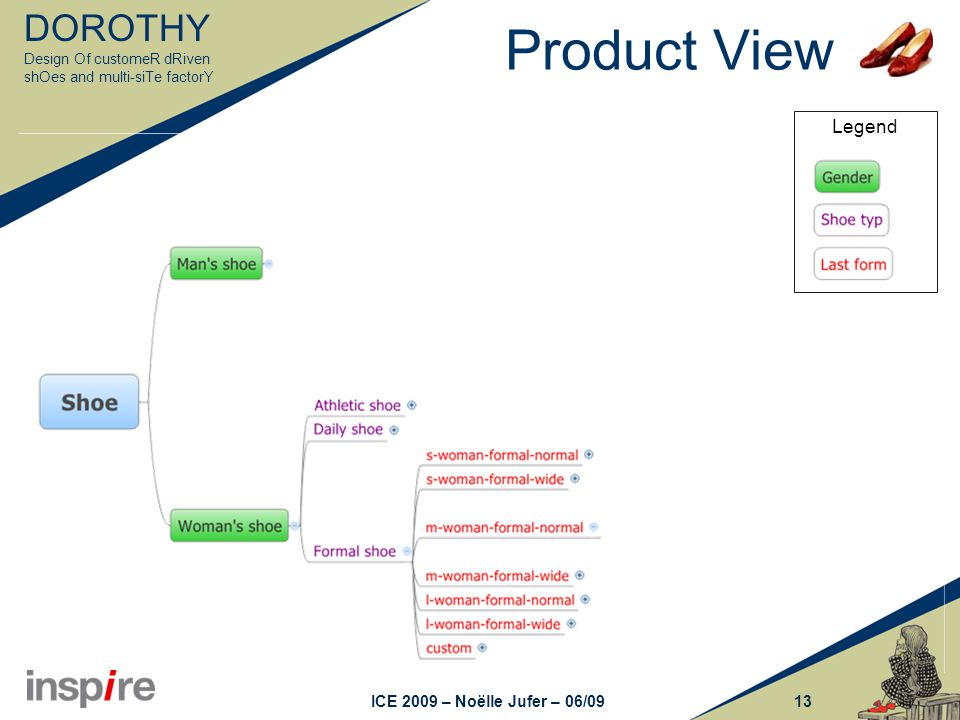 DOROTHY Design Of customeR dRiven shOes and multi-siTe factorY 13ICE 2009 – Noëlle Jufer – 06/09 Legend Product View