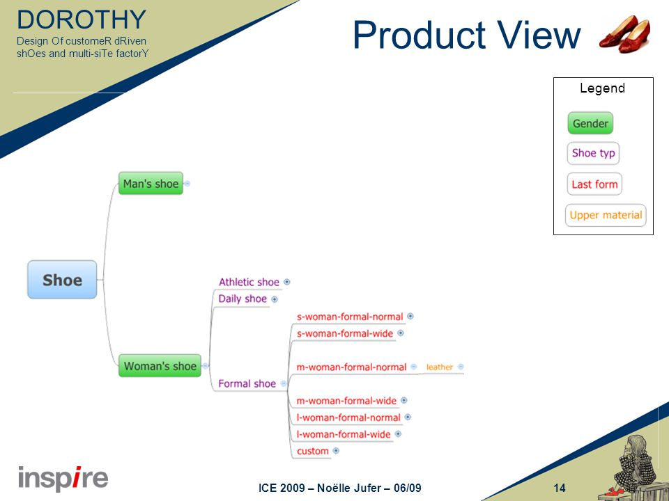 DOROTHY Design Of customeR dRiven shOes and multi-siTe factorY 14ICE 2009 – Noëlle Jufer – 06/09 Legend Product View