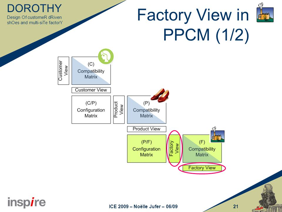 DOROTHY Design Of customeR dRiven shOes and multi-siTe factorY 21ICE 2009 – Noëlle Jufer – 06/09 Factory View in PPCM (1/2)