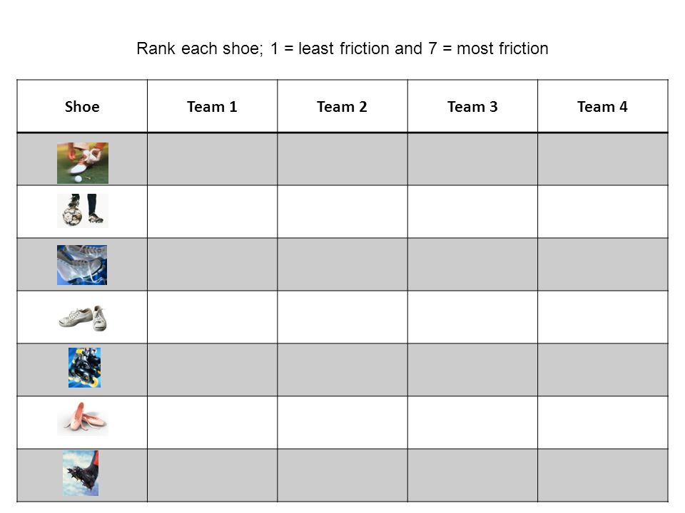 ShoeTeam 1Team 2Team 3Team 4 Rank each shoe; 1 = least friction and 7 = most friction