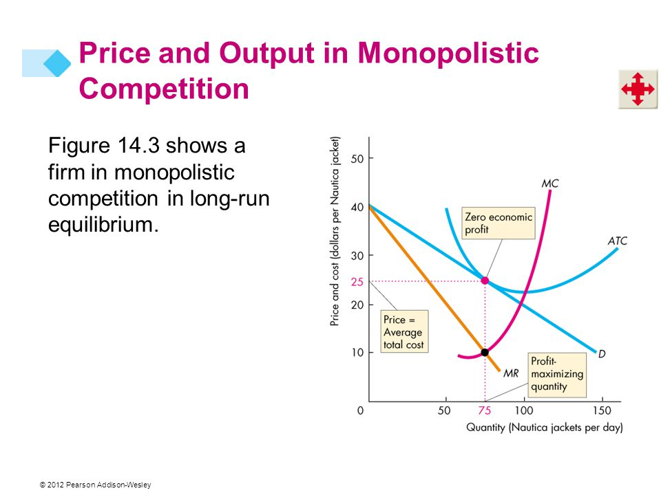 © 2012 Pearson Addison-Wesley Figure 14.3 shows a firm in monopolistic competition in long-run equilibrium.