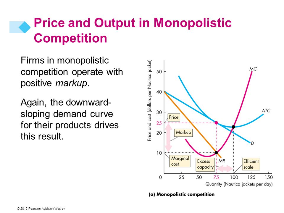 Firms in monopolistic competition operate with positive markup.