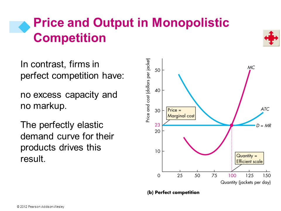 © 2012 Pearson Addison-Wesley In contrast, firms in perfect competition have: no excess capacity and no markup.