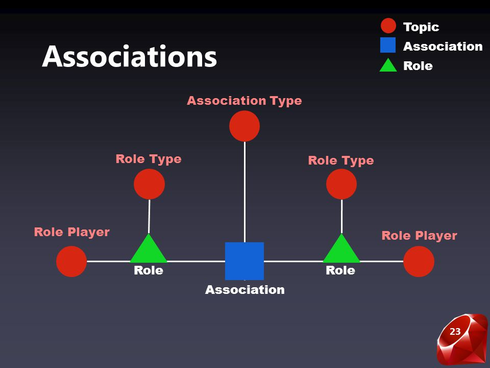 23 Associations Role Player Role Role Type Association Type Association Topic Association Role