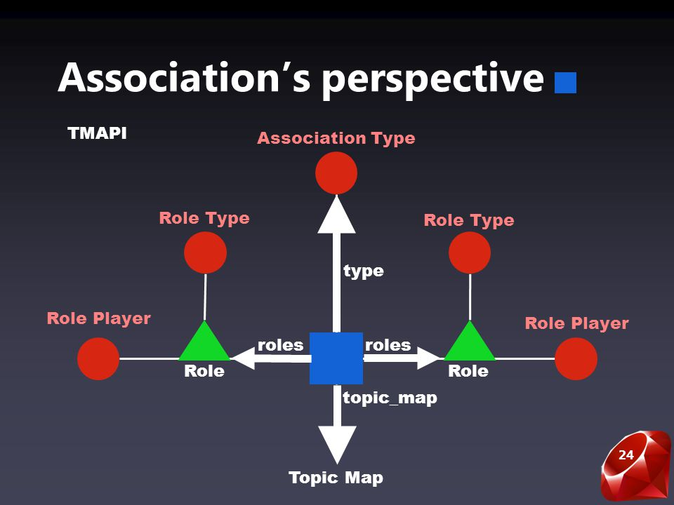 24 Associations perspective Role Player Role Role Type Association Type roles type Topic Map topic_map TMAPI