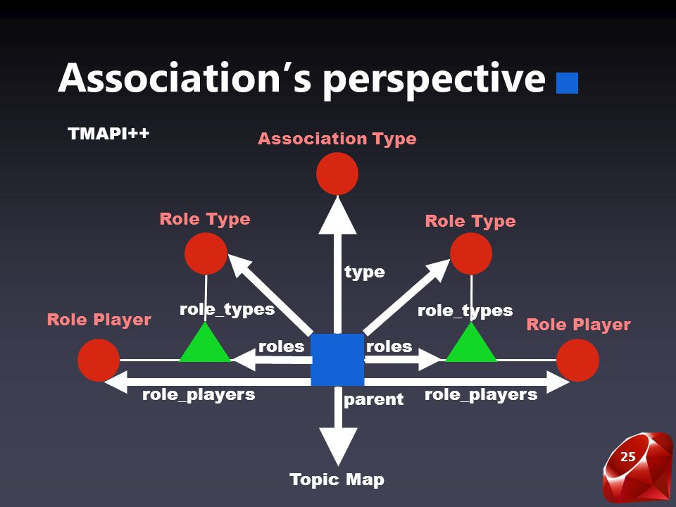 25 Associations perspective Role Player role_players Role Type Association Type roles role_types Topic Map parent TMAPI++ role_players role_types type