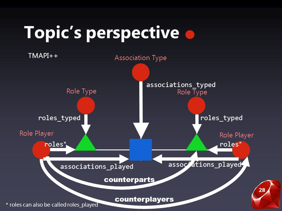 28 Topics perspective Role Player associations_played Role Type Association Type roles_typed TMAPI++ associations_played roles_typed associations_typed roles * * roles can also be called roles_played counterparts counterplayers