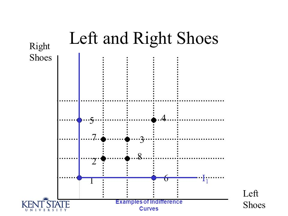 Examples of Indifference Curves Left and Right Shoes \ Right Shoes Left Shoes 1 5 7 2 4 3 8 6I1I1