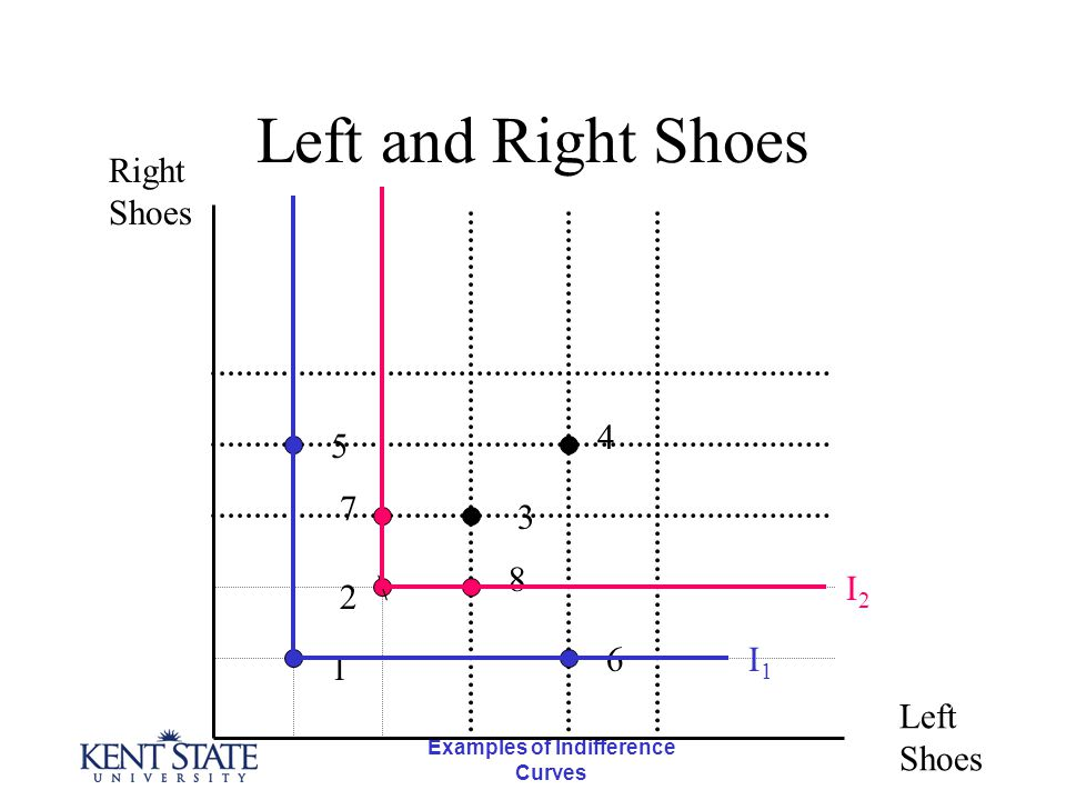 Examples of Indifference Curves Left and Right Shoes \ Right Shoes Left Shoes 1 5 7 2 4 3 8 6I1I1 I2I2