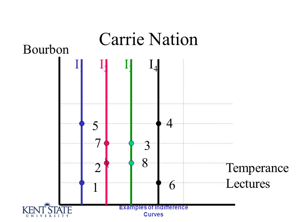 Examples of Indifference Curves Carrie Nation \ Bourbon Temperance Lectures 1 5 7 2 4 3 8 6 I1I1 I2I2 I3I3 I4I4